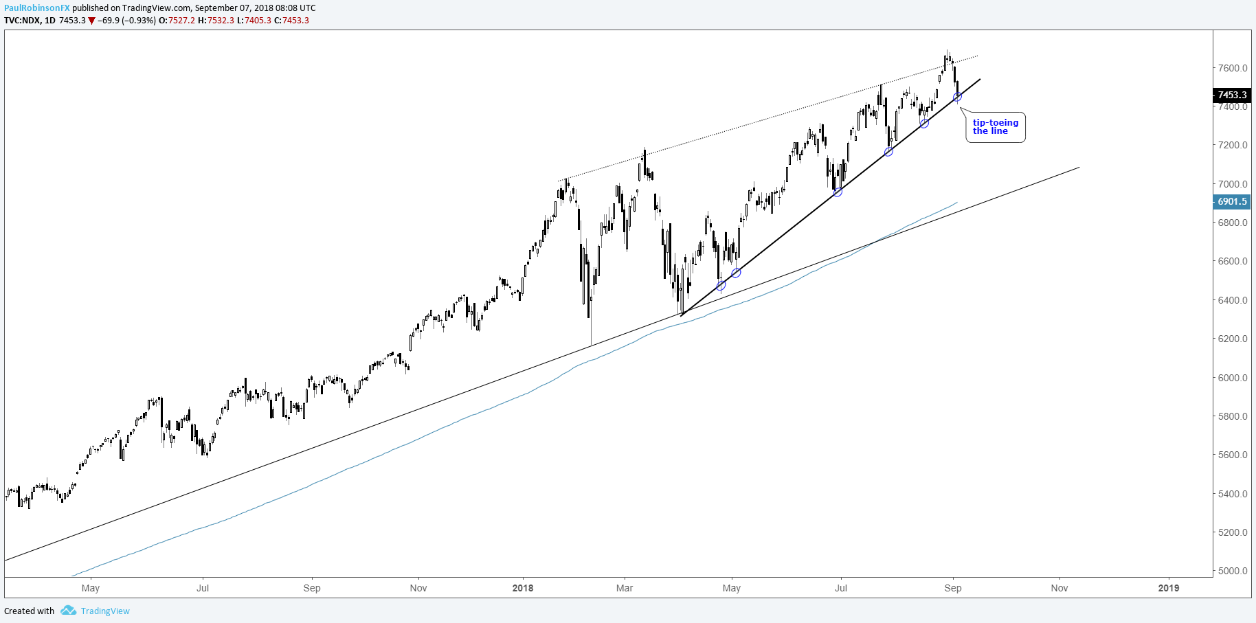 Nasdaq 100, FAANG Charts and What They Could Mean for the ...