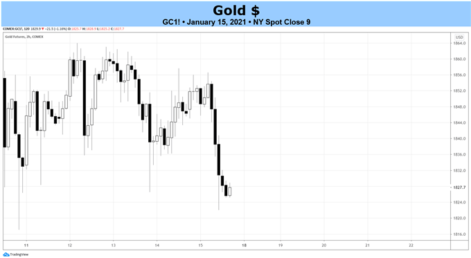 Weekly Fundamental Gold Price Forecast: Lacking Luster, a Turning Point Arrives