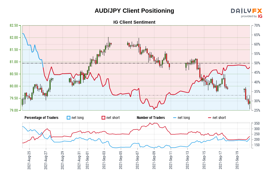 Our data shows traders are now net-long AUD/JPY for the first time since Aug 26, 2021 when AUD/JPY traded near 79.70.
