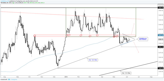 Gold daily chart, wedging up for a big move between key levels