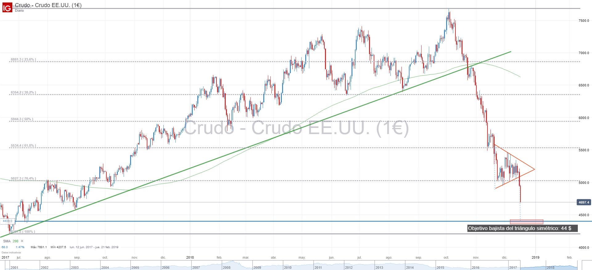 Análisis técnico: El precio del petróleo valida un patrón de ...