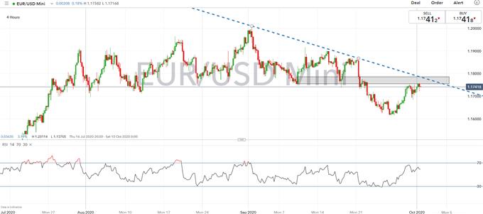 Previsioni per l'euro: livelli chiave EUR / USD da tenere d'occhio