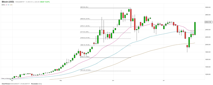 Cryptocurrency News: Bitcoin Price Jump, Ether Fraud Fears