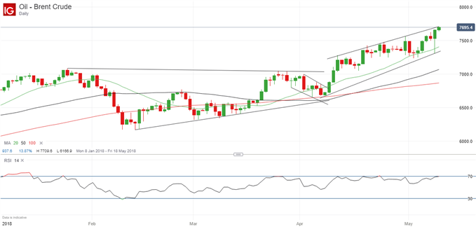 Crude Oil Prices Hit Resistance Next Move May Be Lower