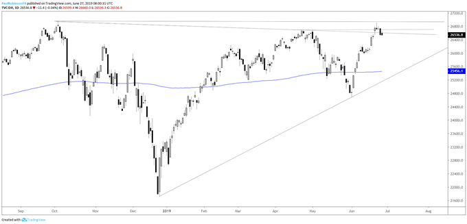 Dow Jones, S&P 500, and Nasdaq 100 Technical Analysis