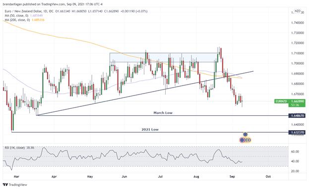 New Zealand Dollar Technical Analysis: AUD/NZD, EUR/NZD, GBP/NZD