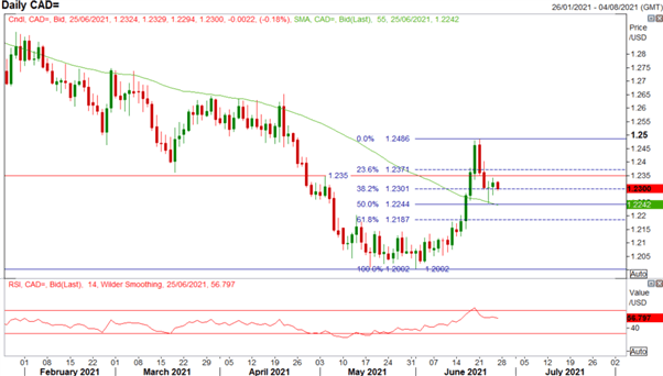Canadian Dollar Forecast: USD/CAD Pullback From Peak Hinges on OPEC Meeting