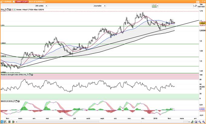 Le cours de l'EUR/NZD s'approche de son oblique haussière de long terme