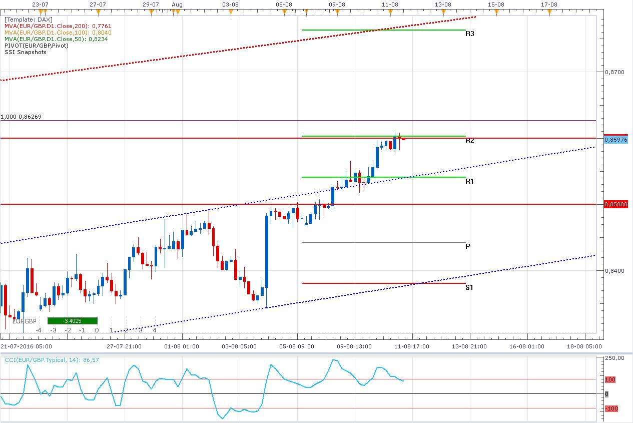 El EUR/GBP logra el objetivo en 0,8600 - ¿Qué va a pasar ahora?