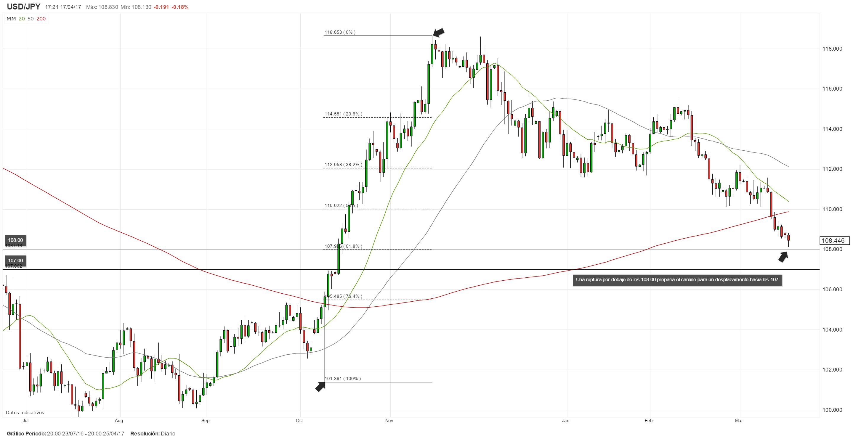 Aversión al riesgo y tono negativo en los mercados presionarían al USD/JPY en el corto plazo
