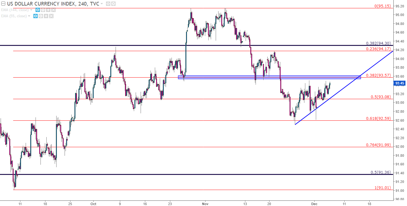 BoC On Deck As USD CAD Tests Support EUR Tries To Find A Low
