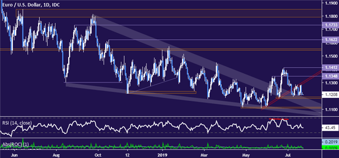 EURUSD Technical Analysis: Downside Favored as Prices Consolidate