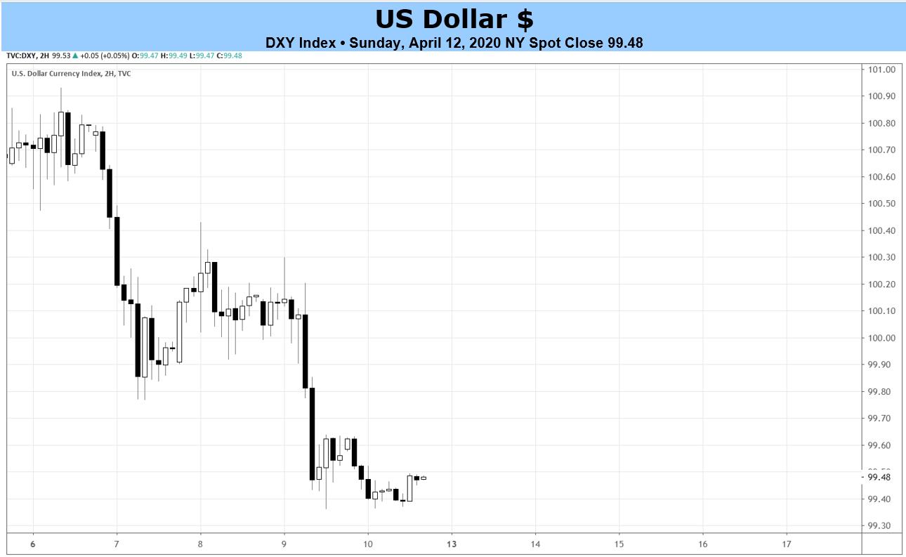 Weekly Us Dollar Forecast Unpleasant