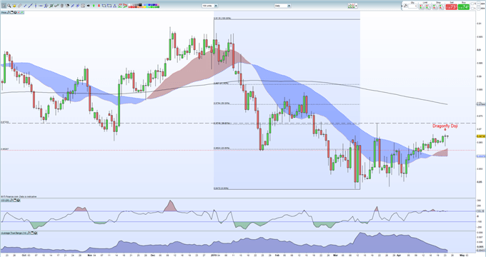 EURGBP Price Outlook - Grind Higher Slowing Down