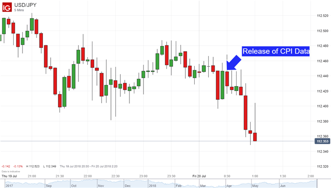 Japanese Yen Steady After CPI Data, Looks Next to Trade War Risk