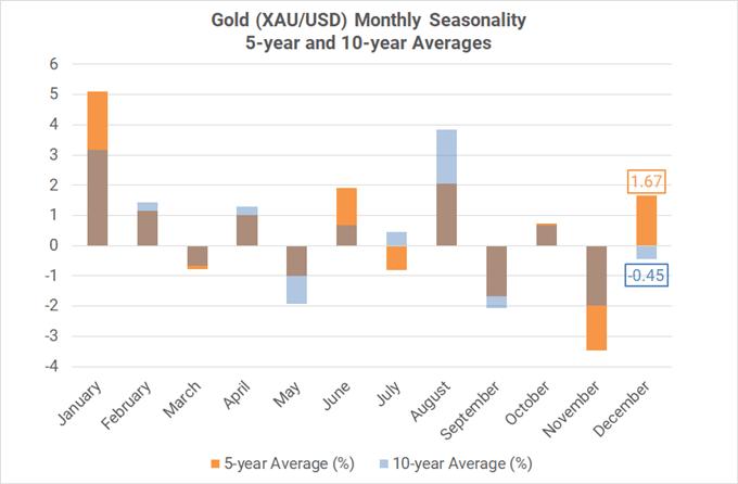 Xu hướng thời vụ theo tháng của cặp XAU ( trung bình 5-10 năm)