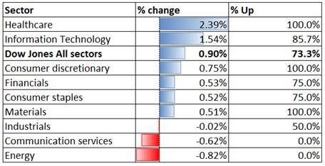 Dow Jones Rallies on Strong US Data, Nikkei 225 and ASX 200 Eye China GDP
