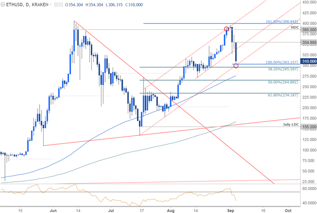 Ethereum Price Chart - Daily Timeframe