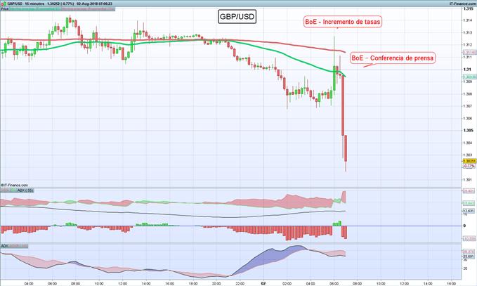 Gráfico 15 minutos GBP/USD – 02/08/2018