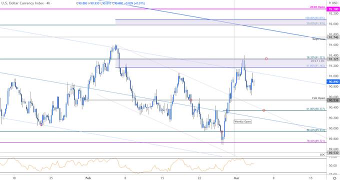 US Dollar Index Price Chart - DXY 240min - USD Trade Outlook - Technical Forecast