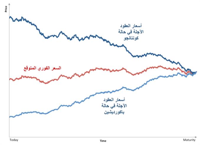 """يوضح الرسم البياني للنفط سعر العقود الآجلة في حالة """"كونتانجو"""" و """"باكورديشن"""" مقارنة بالسعر الفوري المتوقع"""