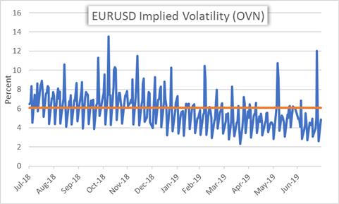 EURUSD Implied Volatility