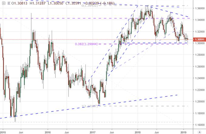 S&P 500 Readies Reversal as Global Growth Cools, Will EURUSD Break?