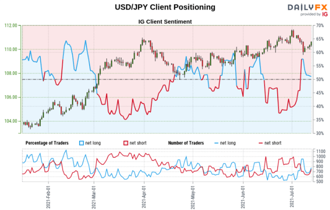 USD/JPY, AUD/JPY, GBP/JPY May Rise with Short Bets