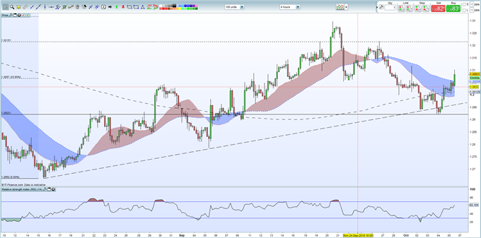 GBPUSD Weekly Technical Outlook: Four-Hour Chart Looks Bullish