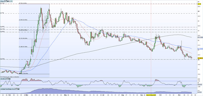 USDMXN Outlook - Staring at a Fresh Multi-Month Low on Renewed US Dollar Weakness