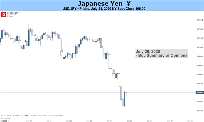 USD/JPY Weekly Outlook - Testing Multi-Month Lows as the US Dollar Slides