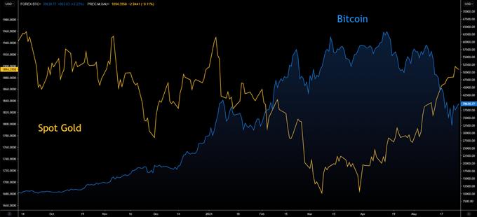 spot gold vs bitcoin BTC