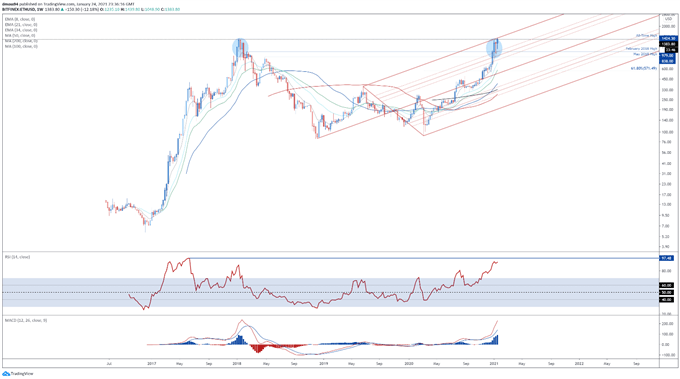 ETH Poised to Outperform BTC in Near Term