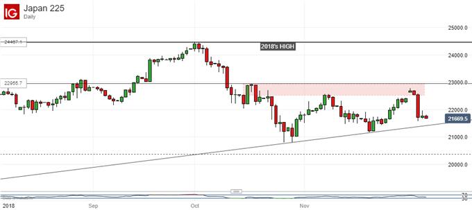 Nikkei 225 Technical Analysis: Uptrend Endures Despite Sharp Falls