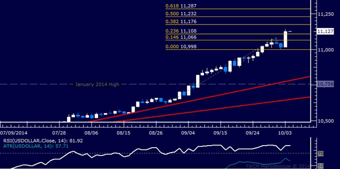Análisis técnico US DOLLAR: Los precios alcanzan máximos de 16 meses