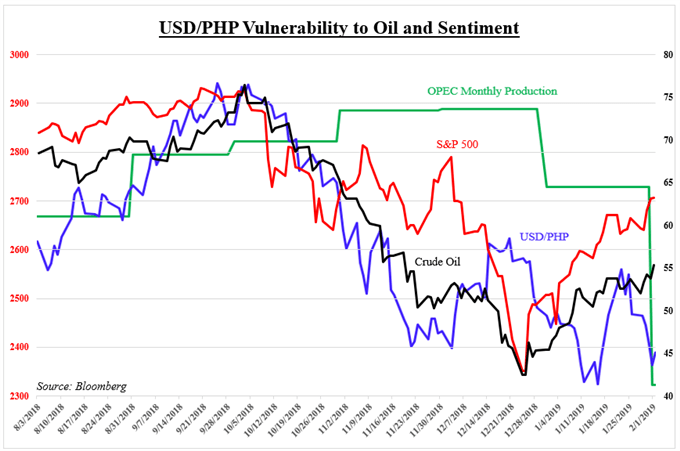USD/PHP Vulnerability to Oil and Sentiment