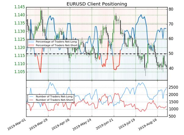 EURUSD : signal baissier détecté par l'indicateur Sentiment sur l'eurodollar