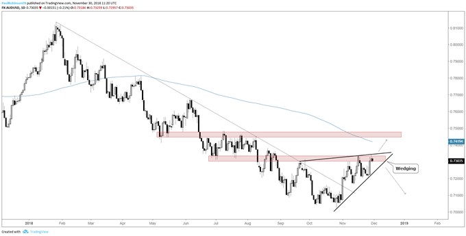 aud/usd daily chart, wedging