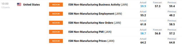 DailyFX Economic Calendar, DailyFX, Economic Calendar, ISM Non-Manufacturing