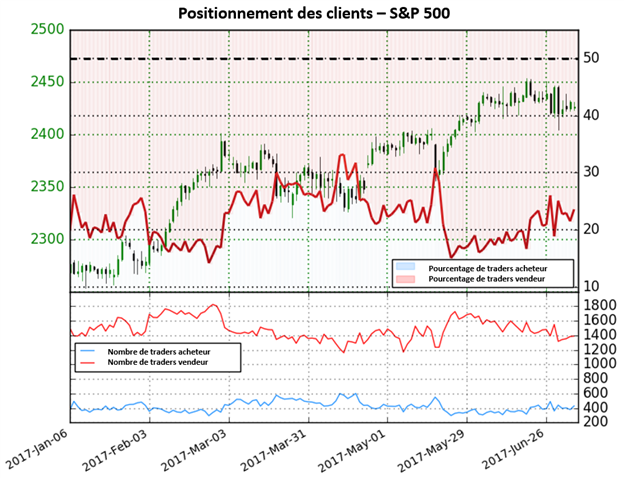 Le S&P 500 sans direction claire selon le sentiment des traders