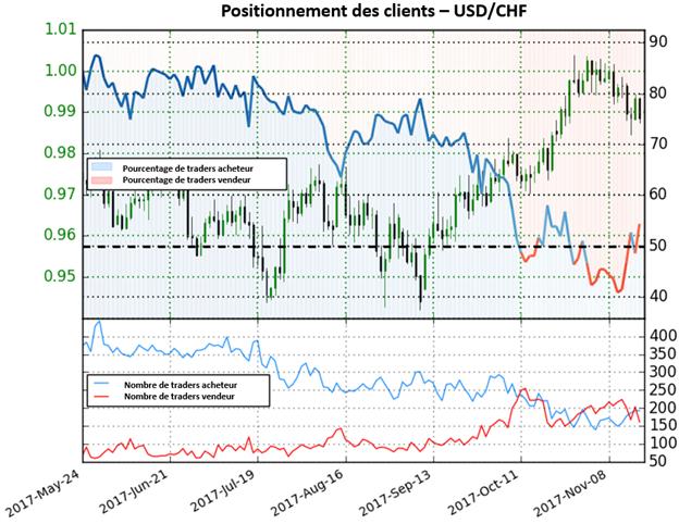 USD/CHF: L'augmentation de 20% des traders acheteurs signale une perspective baissière
