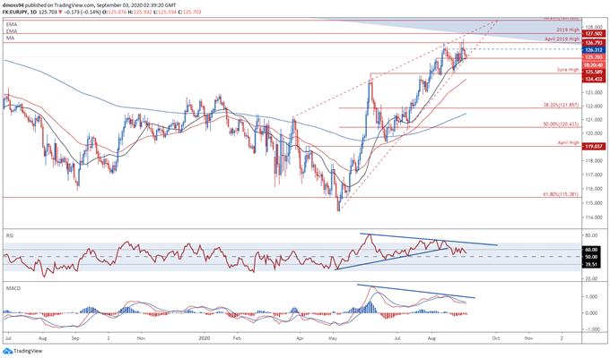 Euro Fiyat Görünümü: EUR / JPY ECB Bayrağı Para Birimi Gücü Olarak Düşebilir