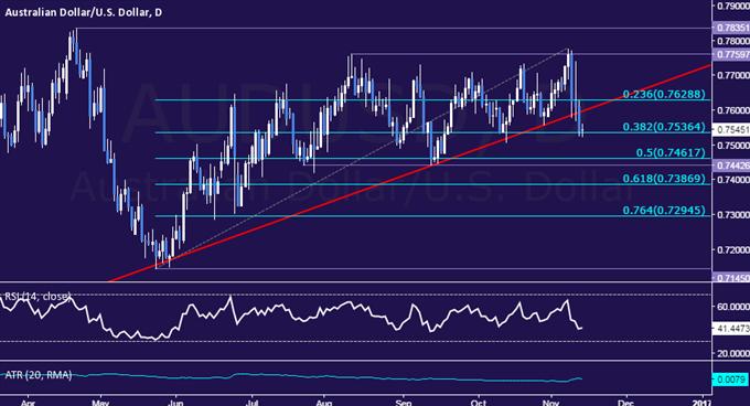Análisis técnico del AUD/USD: ¿Cambio de tendencia importante en curso?