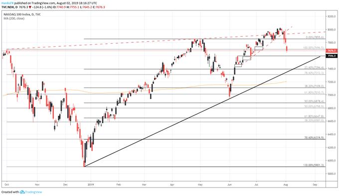 nasdaq 100 price outlook chart