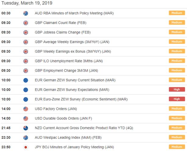 Forex Economic Calendar AUD, GBP, EUR, USD, NZD, JPY