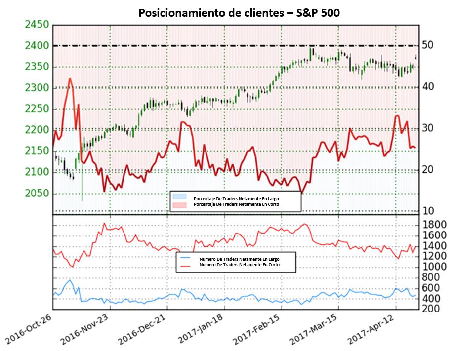 El S&P 500 se mantiene con señal de compra hasta que esto cambie