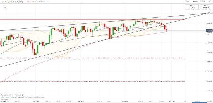 ASX 200 e Nikkei 225 vulnerabili a ulteriori cali a causa del crollo delle azioni statunitensi