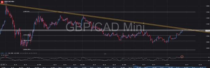 GBP/CAD choca con una zona de confluencia de resistencias ¿Se acabaron las subidas?