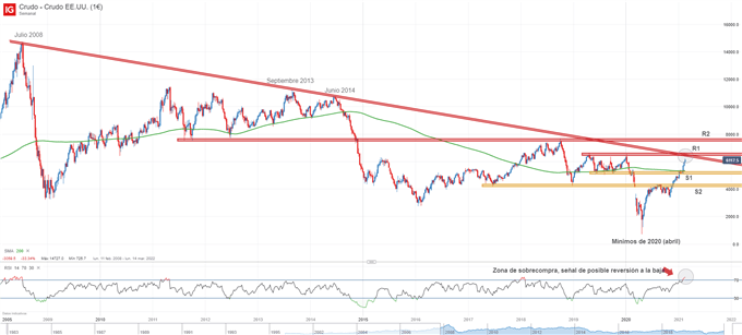 Gráfico del precio del petróleo