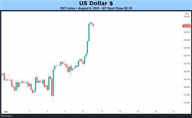 Weekly Fundamental US Dollar Forecast: Will Inflation Propel US Dollar after the Strong July NFP?